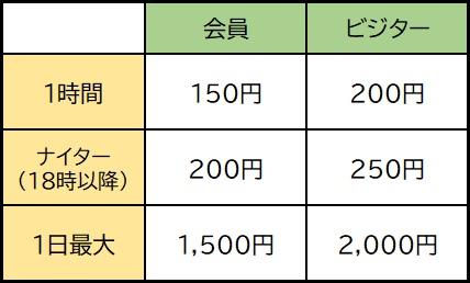 らじこん屋東近江 K2サーキット利用料金表
